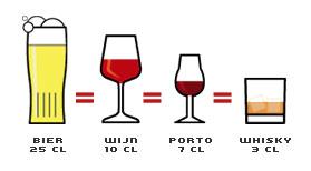 glas alcohol afbreken