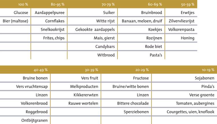 koolhydraten index